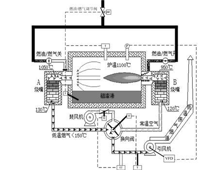 天然气蓄热式熔炼炉:高效节能的好炉子